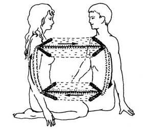 Синастрическая астрология