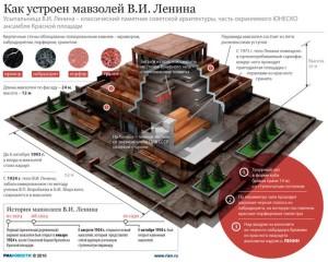 Мавзолей Ленина - эзотерическая структура развернутого алтаря