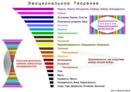 Эмоции человека — показатель вибрационного баланса или дисбаланса