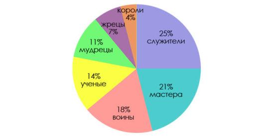 Распределение типов душ в процентах