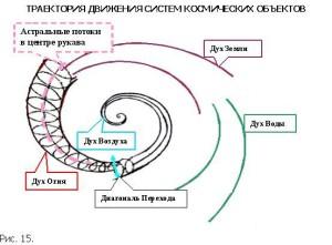 Сегодня время перестройки всего организма к энергопотокам эры Водолея