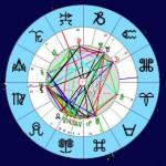 Стеллиум, скопление звезд в гороскопе
