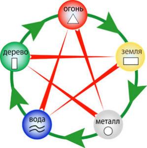 открыто положительное влияние пяти геометрических форм - куба, тетраэдра, октаэдра, икосаэдра, додeкаэдра на энергетическую структуру человека