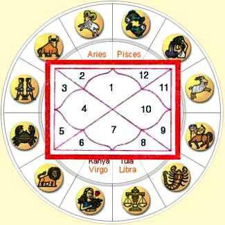 Фэн-шуй гороскоп