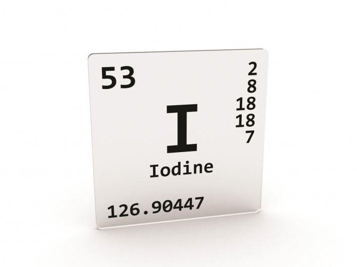Замалчиваемая информация о йоде ( I )