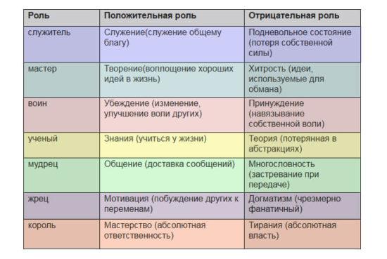 Отношения и роли
