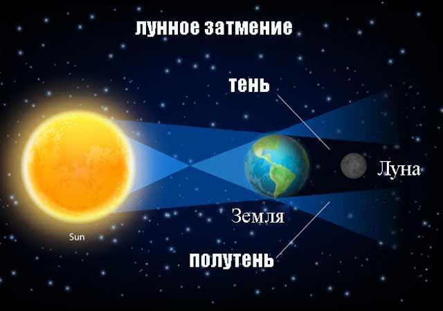 Кровавая микро-Луна 27 июля 2018